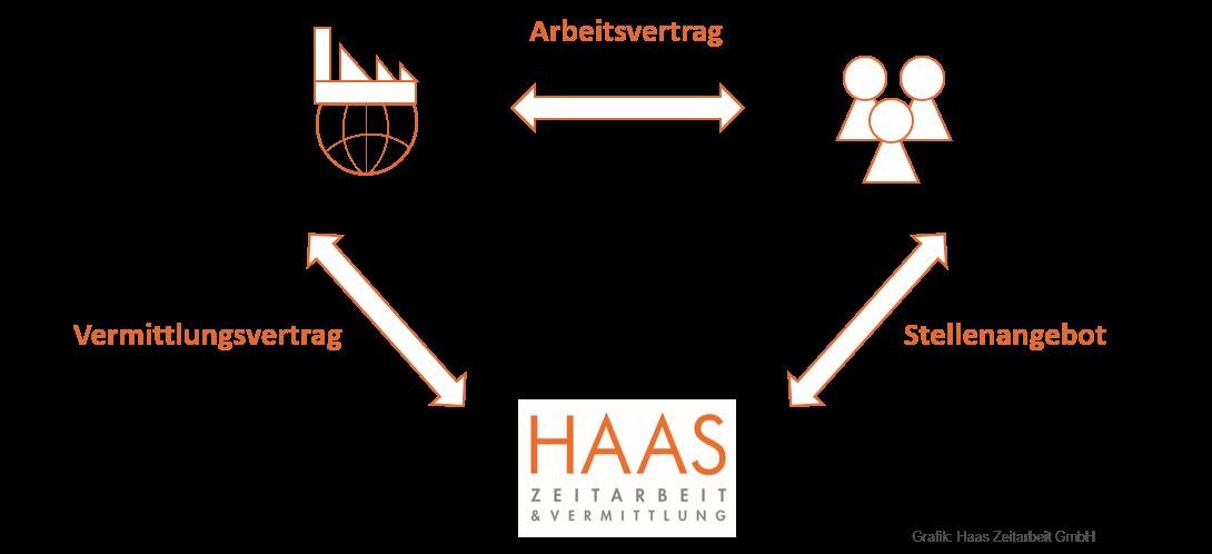 Personalvermittlung mit HAAS